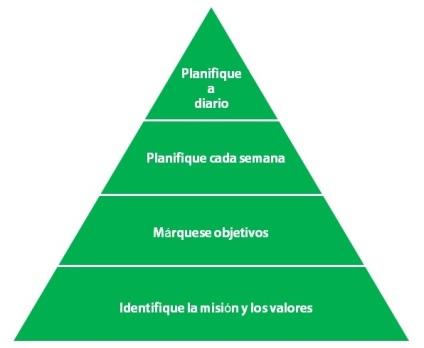piramide-de-la-productividad